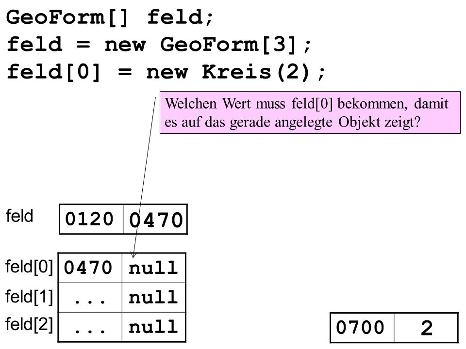 GeoForm[] feld; feld = new GeoForm[3]; feld[0] = new Kreis(2); 0470 2
